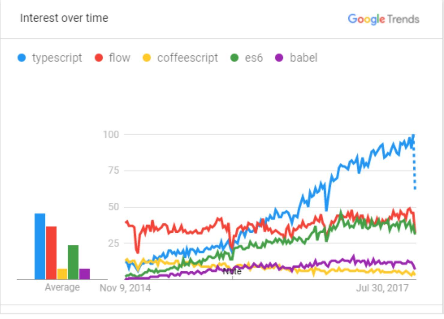 Статьи: Строгая типизация: Typescript, Flow, Javascript — быть или не быть?. Статистика Google Trends