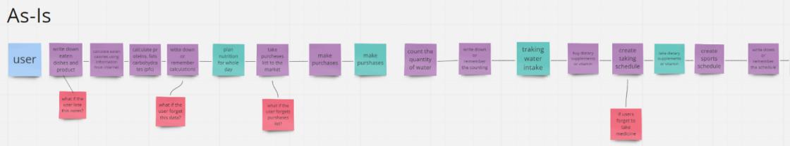 Статті: 8 етапів розробки UI/UX дизайну мобільного додатка. Я створила два типи сценарію: як є і як буде.