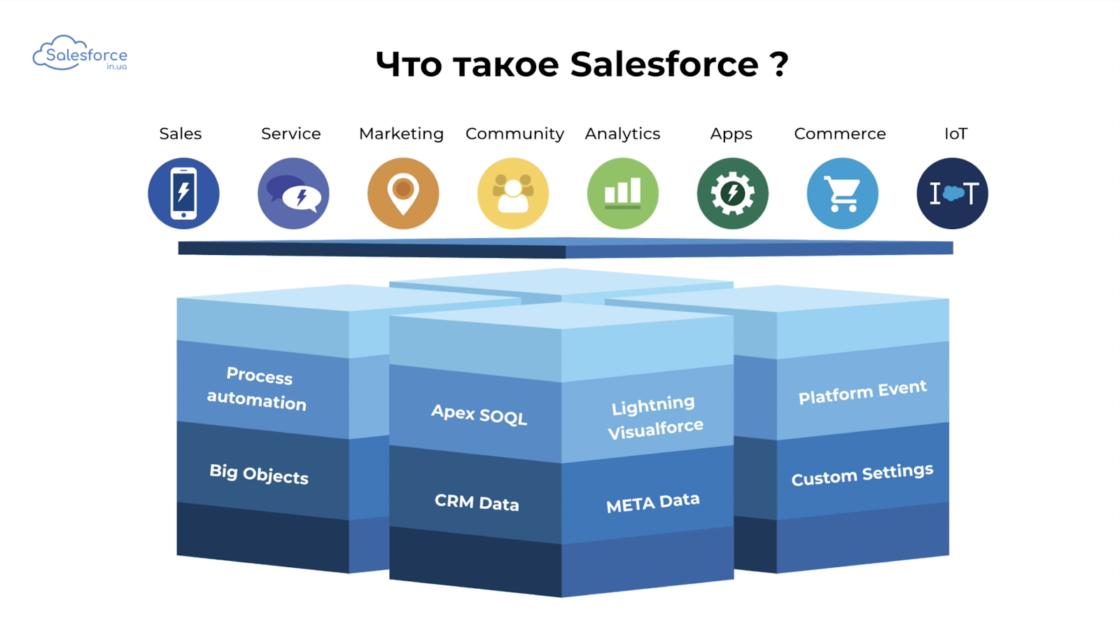 Статьи: Как стать Salesforce-разработчиком. Что же такое salesforce?