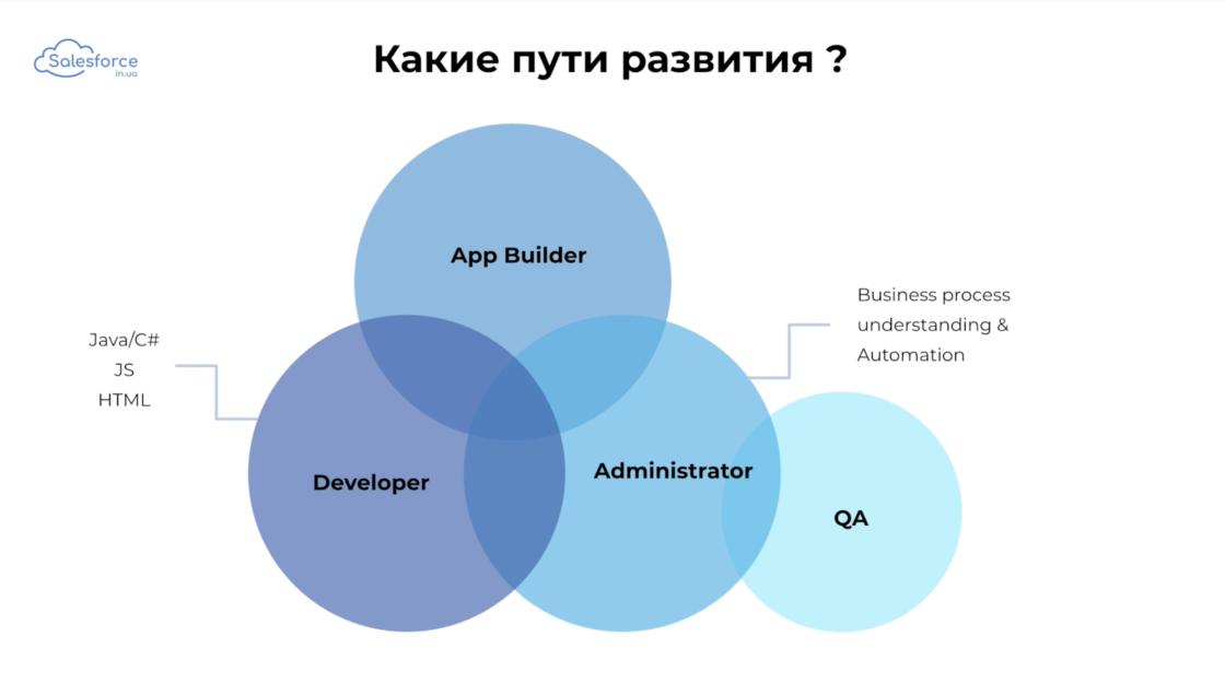 Статьи: Как стать Salesforce-разработчиком. 3 основных направления в salesforce