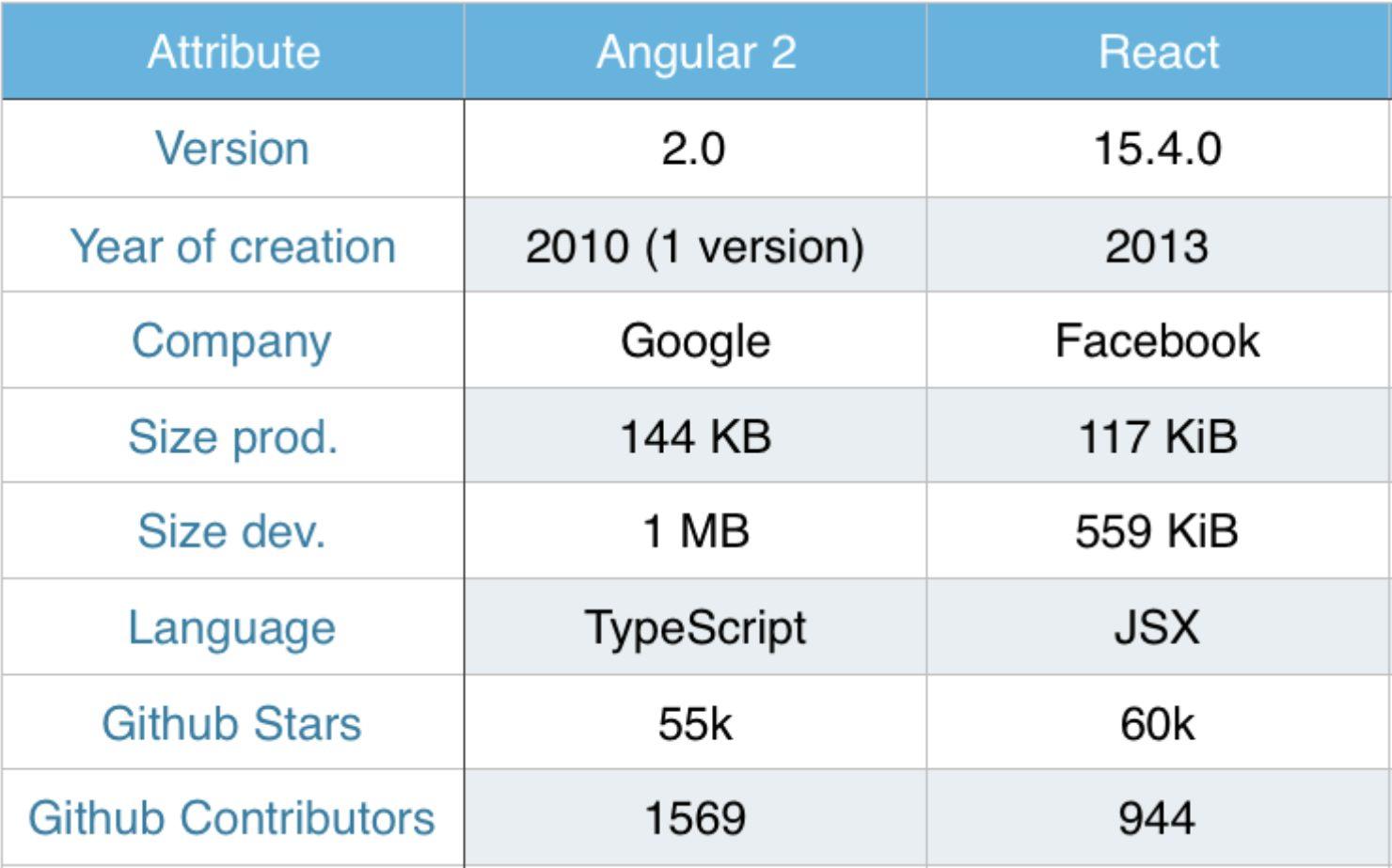 Статьи: Битва титанов: Angular 2 vs React. Что выбирают в 2017 году?. Общие сведения о Angular 2 и React