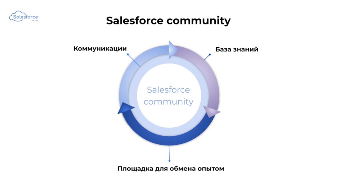 Статті: Як стати Salesforce-розробником. salesforce форум