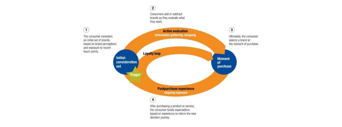 Статьи: Комплексный интернет-маркетинг: полное руководство и примеры. Воронка продаж