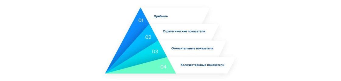 Статьи: Комплексный интернет-маркетинг: полное руководство и примеры. Пирамида показателей эффективности интернет-маркетинга.