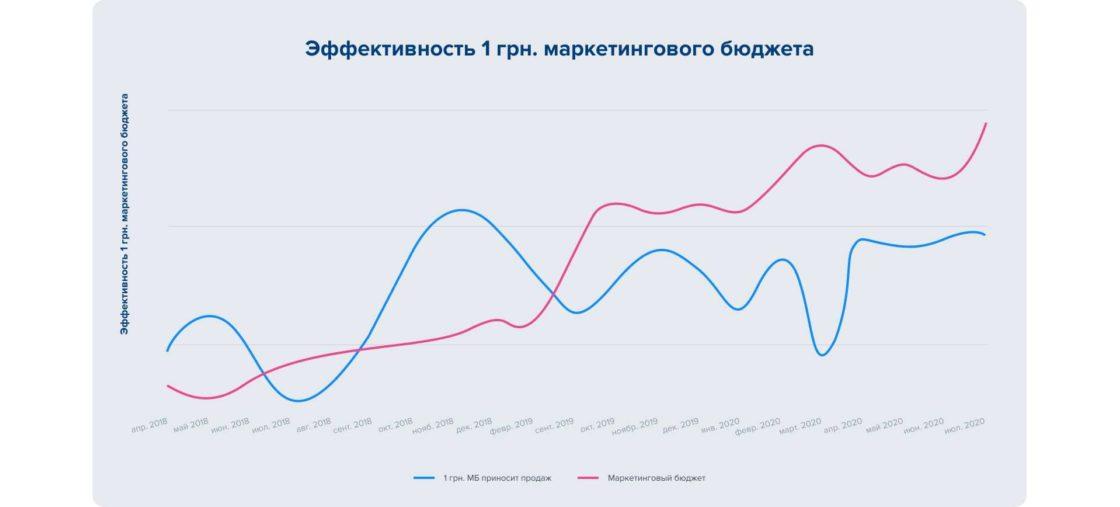 Статьи: Комплексный интернет-маркетинг: полное руководство и примеры. Динамика эффективности 1 грн. маркетингового бюджета по сравнению с динамикой сумм маркетингового бюджета, за период с апреля 2018 по май 2019.