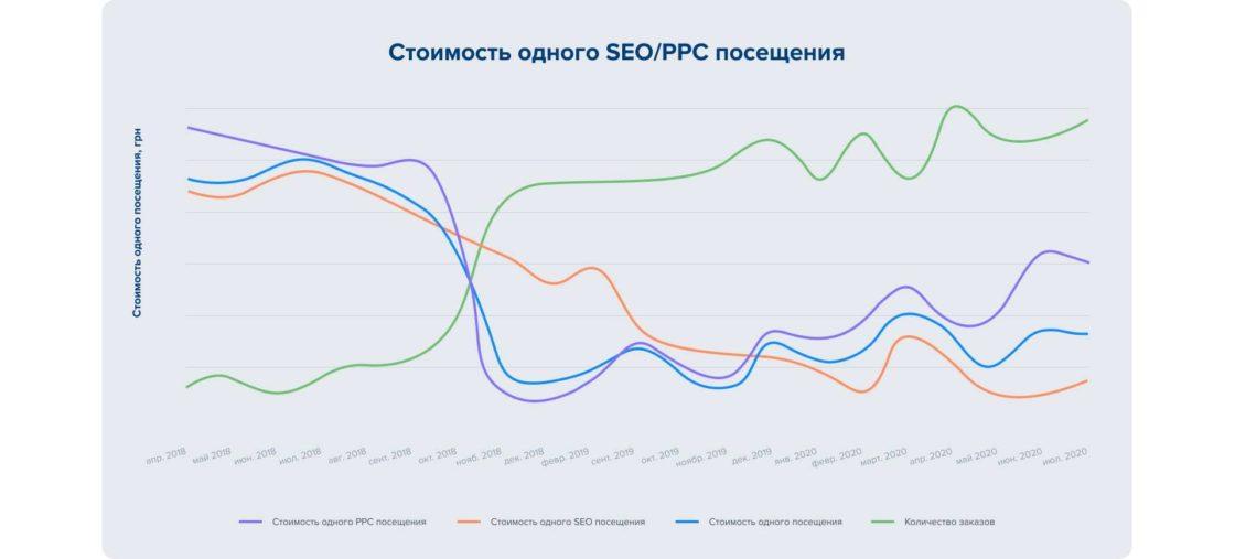Статьи: Комплексный интернет-маркетинг: полное руководство и примеры. Динамика стоимости привлечения PPC и SEO трафика на сайт, а также динамика количества оформленных через сайт заказов.