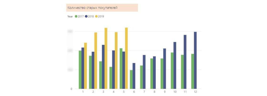 Статьи: Комплексный интернет-маркетинг: полное руководство и примеры. Динамика количества старых покупателей в месяц за период с января 2017 по май 2019.