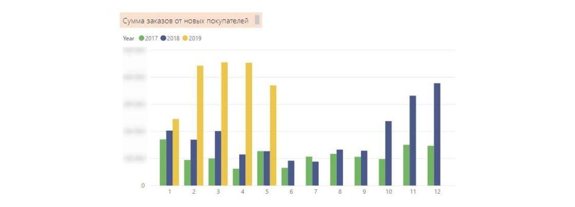 Статьи: Комплексный интернет-маркетинг: полное руководство и примеры. Динамика сумм заказов от новых покупателей в месяц за период с января 2017 по май 2019.