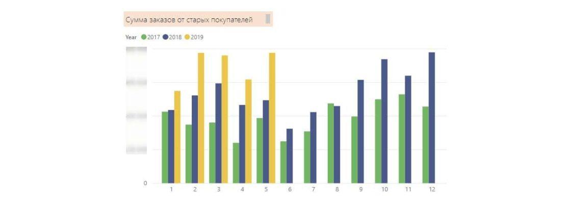 Статьи: Комплексный интернет-маркетинг: полное руководство и примеры. Динамика сумм заказов от старых покупателей в месяц за период с января 2017 по май 2019.