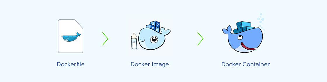 Статьи: Что такое Docker: простыми словами о контейнеризации. Схема создания контейнера