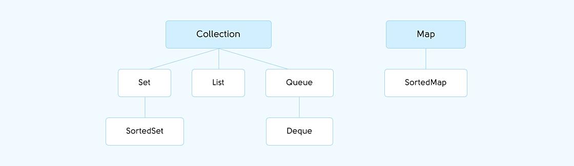 Статьи: Основы Java Коллекций. Базовые интерфейсы Java Collections Framework