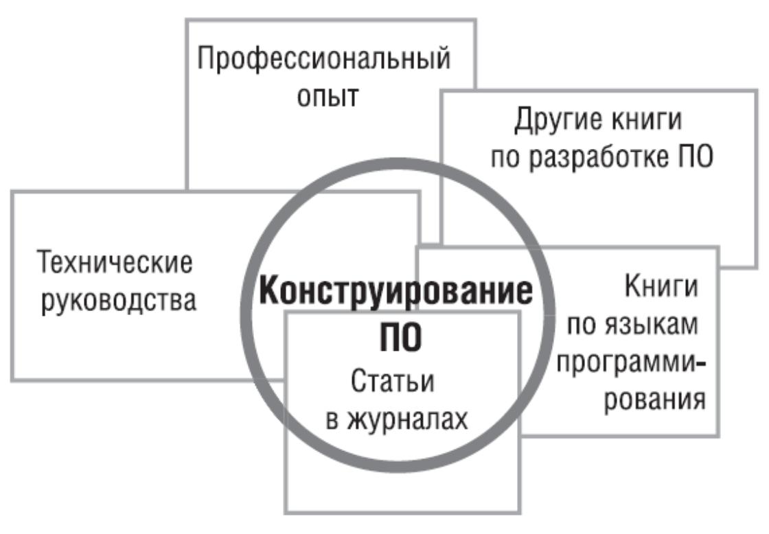Статьи: Программерия, или что нужно знать программисту.