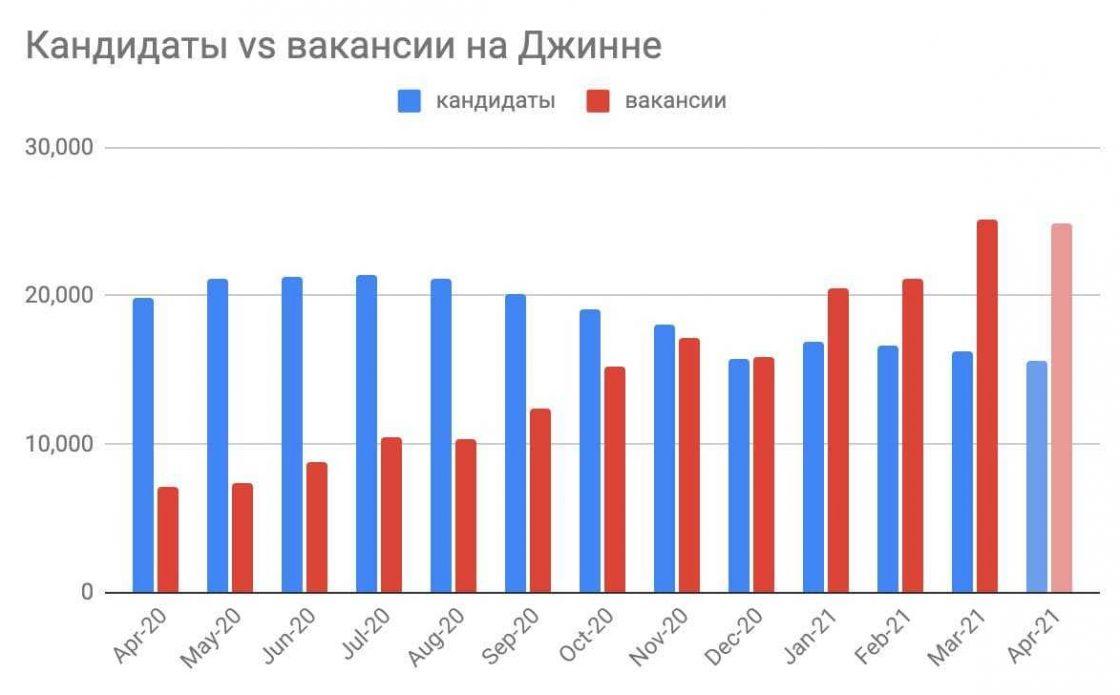 Статті: IT-ринок праці в цифрах: В Україні різко виріс попит на IT-фахівців.