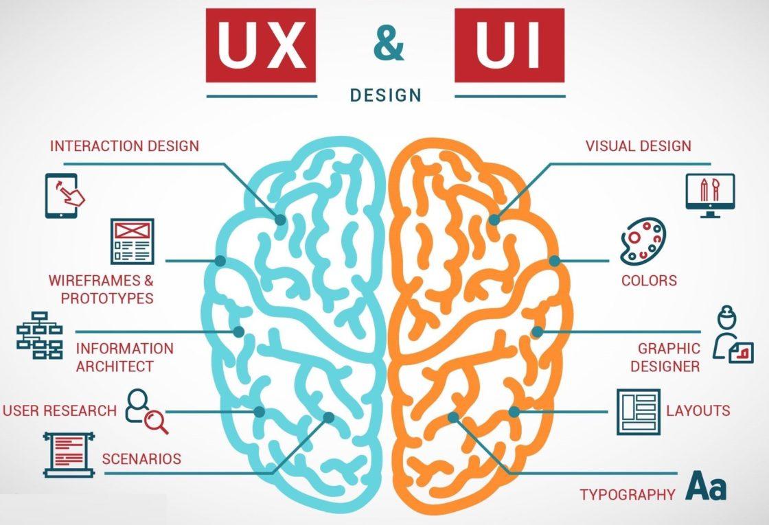 Статьи: Графический дизайнер и UI/UX-дизайнер: как они связаны и чем отличаются. UI-дизайн дает результат только в сочетании с UX User Experience