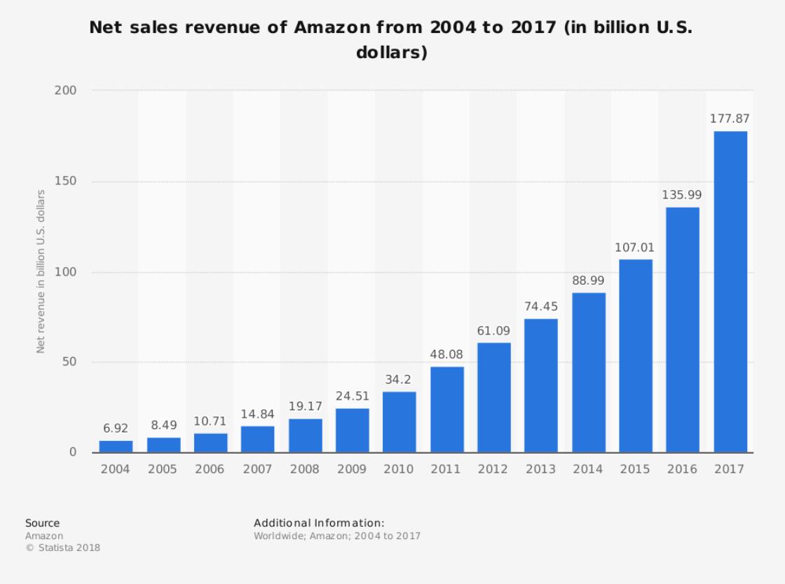 Статьи: Как продавать на Amazon: бизнес на Амазон в Украине. Прирост прибыли Amazon составил более 2500%
